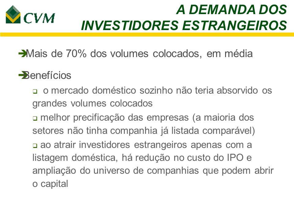 A DEMANDA DOS INVESTIDORES ESTRANGEIROS Mais de 70% dos volumes colocados, em média Benefícios o mercado doméstico sozinho não teria absorvido os gran