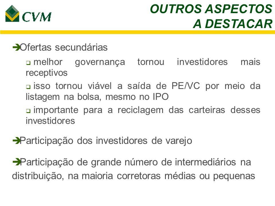 OUTROS ASPECTOS A DESTACAR Ofertas secundárias melhor governança tornou investidores mais receptivos isso tornou viável a saída de PE/VC por meio da l
