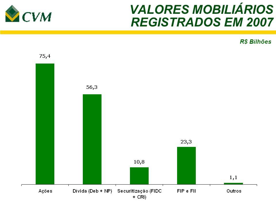 VALORES MOBILIÁRIOS REGISTRADOS EM 2007 R$ Bilhões