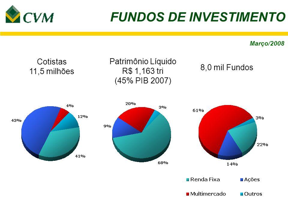 FUNDOS DE INVESTIMENTO Cotistas 11,5 milhões Patrimônio Líquido R$ 1,163 tri (45% PIB 2007) 8,0 mil Fundos Março/2008