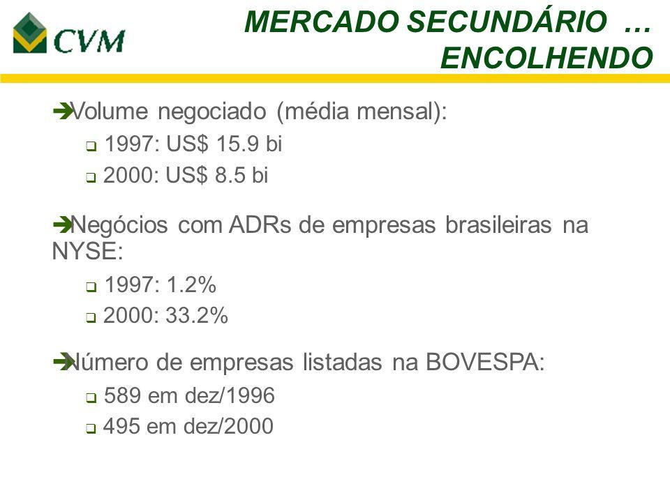 MERCADO SECUNDÁRIO … ENCOLHENDO Volume negociado (média mensal): 1997: US$ 15.9 bi 2000: US$ 8.5 bi Negócios com ADRs de empresas brasileiras na NYSE: 1997: 1.2% 2000: 33.2% Número de empresas listadas na BOVESPA: 589 em dez/1996 495 em dez/2000