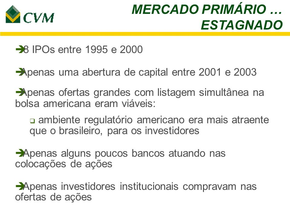 MERCADO PRIMÁRIO … ESTAGNADO 8 IPOs entre 1995 e 2000 Apenas uma abertura de capital entre 2001 e 2003 Apenas ofertas grandes com listagem simultânea na bolsa americana eram viáveis: ambiente regulatório americano era mais atraente que o brasileiro, para os investidores Apenas alguns poucos bancos atuando nas colocações de ações Apenas investidores institucionais compravam nas ofertas de ações