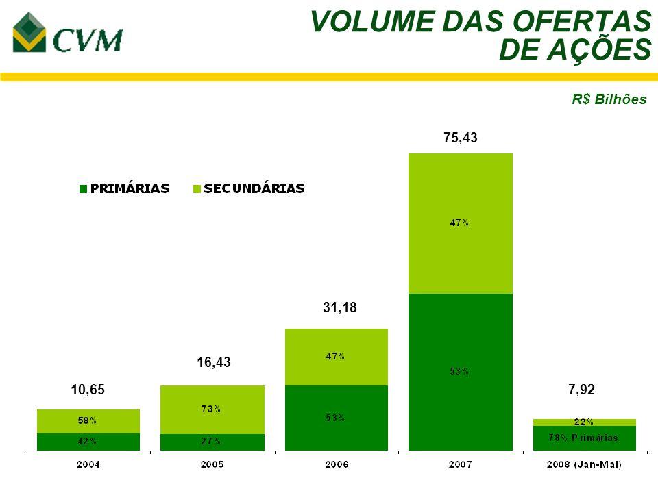 VOLUME DAS OFERTAS DE AÇÕES 75,43 31,18 7,9210,65 16,43 R$ Bilhões