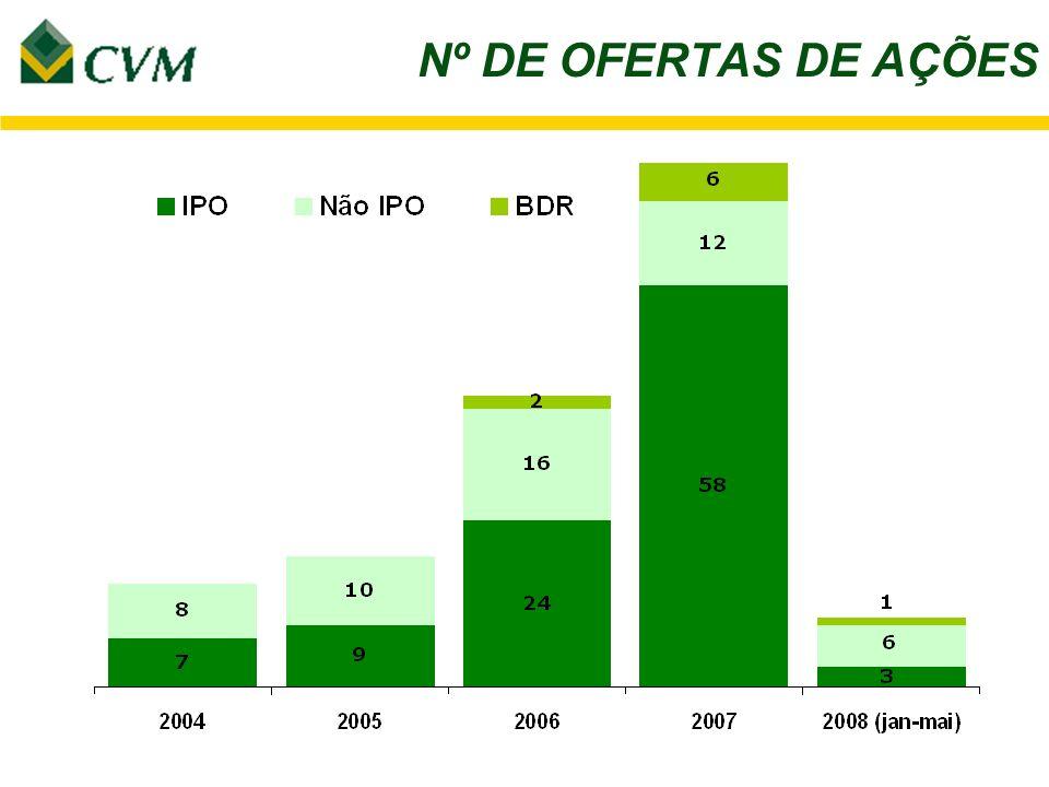 OFERTAS DE AÇÕES (Níveis de Governança) 8,8 12,5 28,9 65,4 6,7 R$ Bilhões