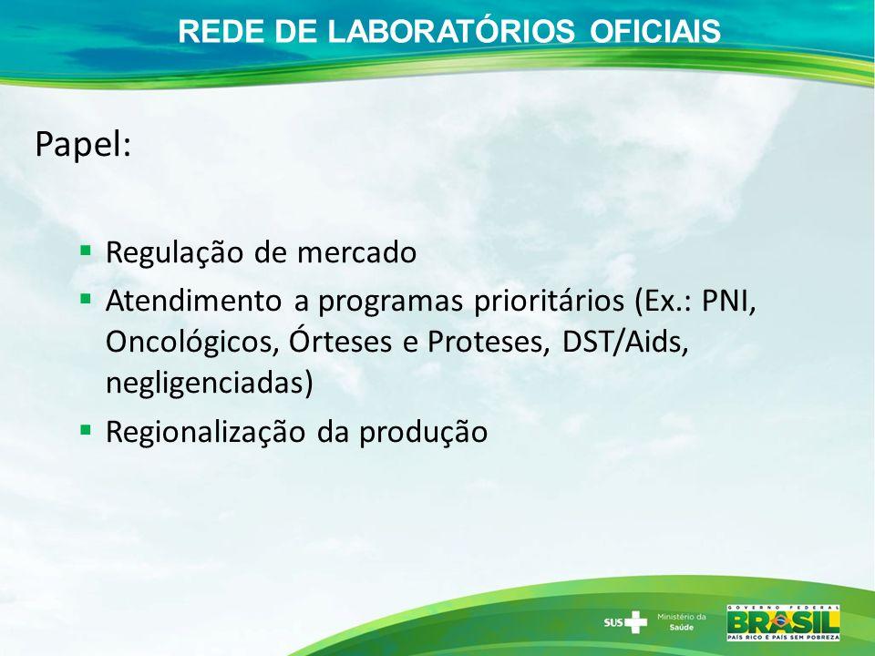 Papel: Regulação de mercado Atendimento a programas prioritários (Ex.: PNI, Oncológicos, Órteses e Proteses, DST/Aids, negligenciadas) Regionalização da produção REDE DE LABORATÓRIOS OFICIAIS
