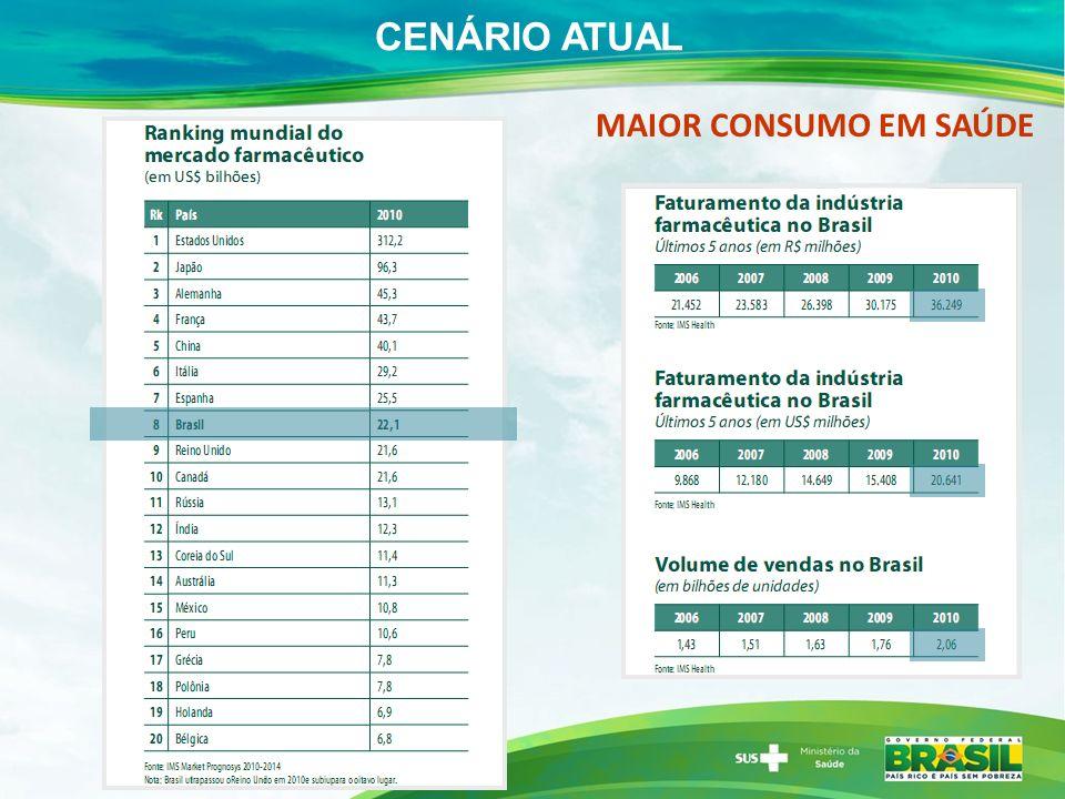 CENÁRIO ATUAL MAIOR CONSUMO EM SAÚDE
