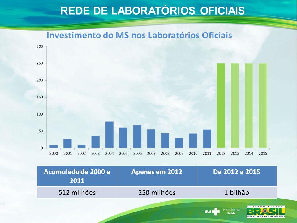 Investimento do MS nos Laboratórios Oficiais REDE DE LABORATÓRIOS OFICIAIS Acumulado de 2000 a 2011 Apenas em 2012De 2012 a 2015 512 milhões250 milhões1 bilhão