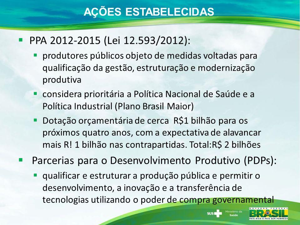 AÇÕES ESTABELECIDAS PPA 2012-2015 (Lei 12.593/2012): produtores públicos objeto de medidas voltadas para qualificação da gestão, estruturação e modernização produtiva considera prioritária a Política Nacional de Saúde e a Política Industrial (Plano Brasil Maior) Dotação orçamentária de cerca R$1 bilhão para os próximos quatro anos, com a expectativa de alavancar mais R.
