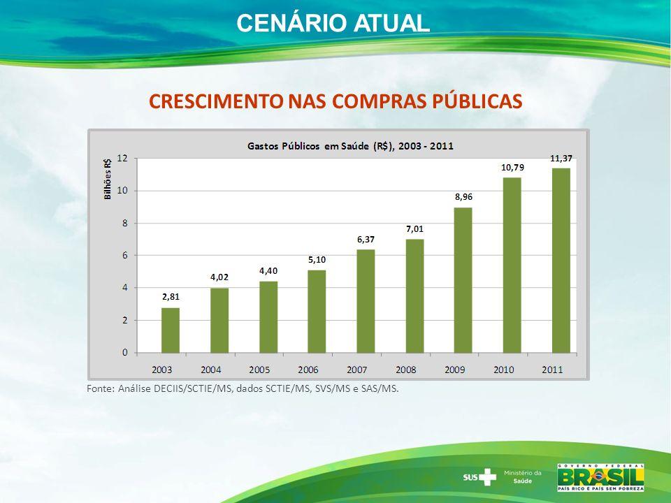 demanda em saúde consumo em saúde déficit da balança comercial do setor saúde Crescimento populacional Transição demográfica com envelhecimento da população Aumento da renda Avanços tecnológicos na área da saúde CENÁRIO ATUAL