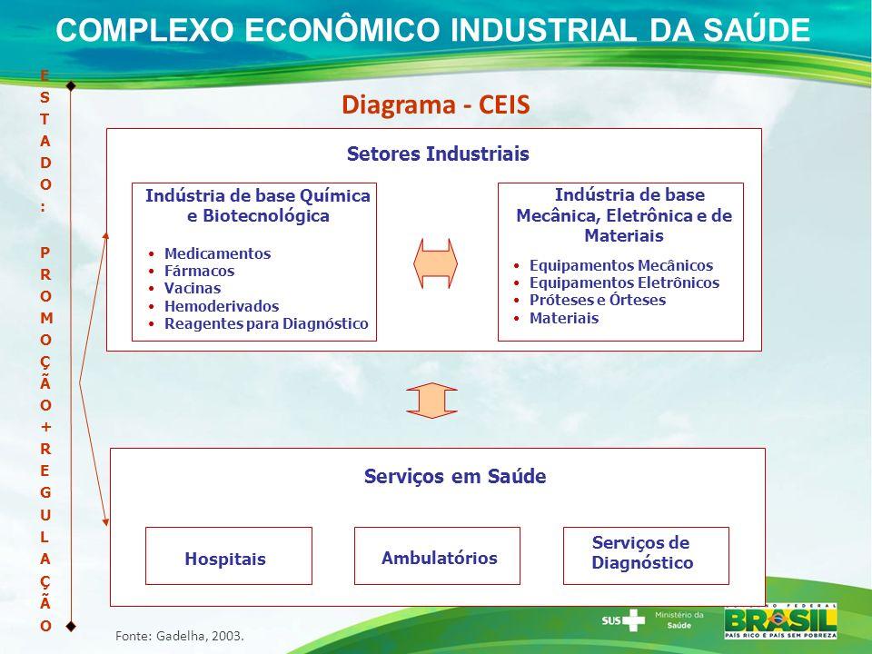 1- NUPLAM/RN - Medicamentos 2- LAFEPE/PE - Medicamentos 3- HEMOBRÁS/PE - Medicamentos 4- LIFAL/AL - Medicamentos 5- BAHIAFARMA/BA - Medicamentos 6- IQUEGO/GO - Medicamentos 7- FUNED/MG Medicamentos e Vacinas 8- FAP/RJ -- Vacinas 9- BIO-MANGUINHOS/RJ - Vacinas e Biofármacos 10- FAR-MANGUINHOS/RJ - Medicamentos 11- LFM/RJ -- Medicamentos 12- IVB/RJ - Medicamentos e Soros 13- LQFEX/RJ -- Medicamentos 14- LQFA/RJ - Medicamentos 15- BUTANTAN/SP - – Vacinas e Soros 16- FURP/SP - Medicamentos 17- TECPAR/PR - - Vacinas 18 – LAFERGS/RS 17 15,16 8,9,10,11,12, 13,14 7 6 2, 3 4 5 AÇÕES CONCRETAS DO MINISTÉRIO DA SAÚDE 1