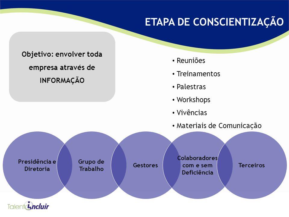 ETAPA DE CONSCIENTIZAÇÃO Objetivo: envolver toda empresa através de INFORMAÇÃO Reuniões Treinamentos Palestras Workshops Vivências Materiais de Comuni