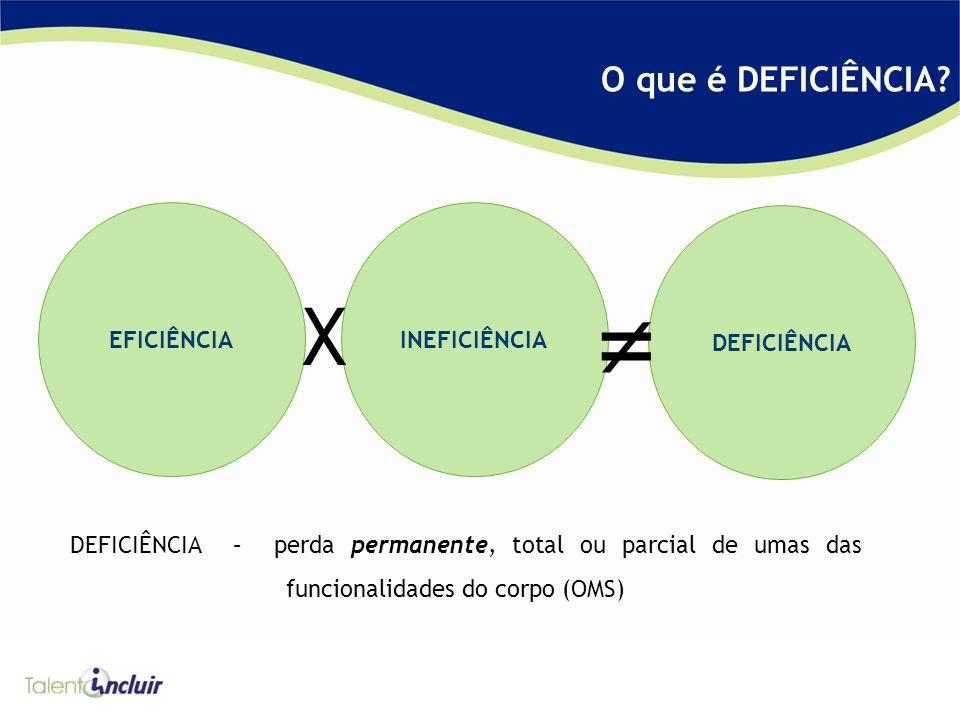 DEFICIÊNCIA INEFICIÊNCIAEFICIÊNCIA DEFICIÊNCIA – perda permanente, total ou parcial de umas das funcionalidades do corpo (OMS) X O que é DEFICIÊNCIA?