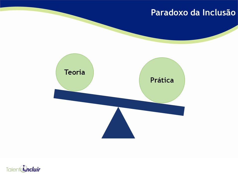 Paradoxo da Inclusão Teoria Prática