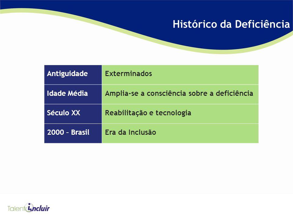 Histórico da Deficiência AntiguidadeExterminados Idade MédiaAmplia-se a consciência sobre a deficiência Século XXReabilitação e tecnologia 2000 – BrasilEra da Inclusão