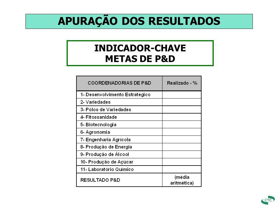 INDICADOR-CHAVE METAS DE P&D APURAÇÃO DOS RESULTADOS