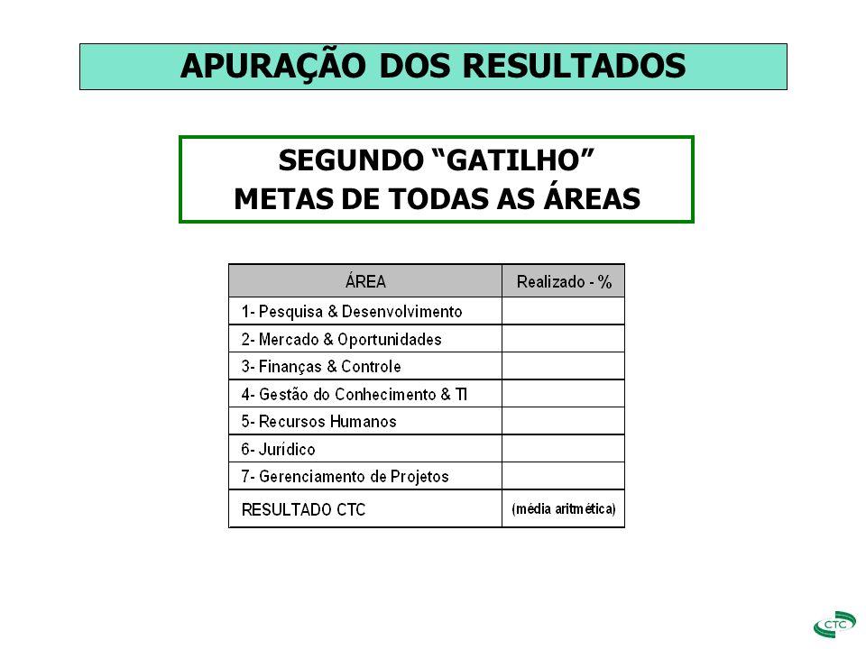 SEGUNDO GATILHO METAS DE TODAS AS ÁREAS APURAÇÃO DOS RESULTADOS