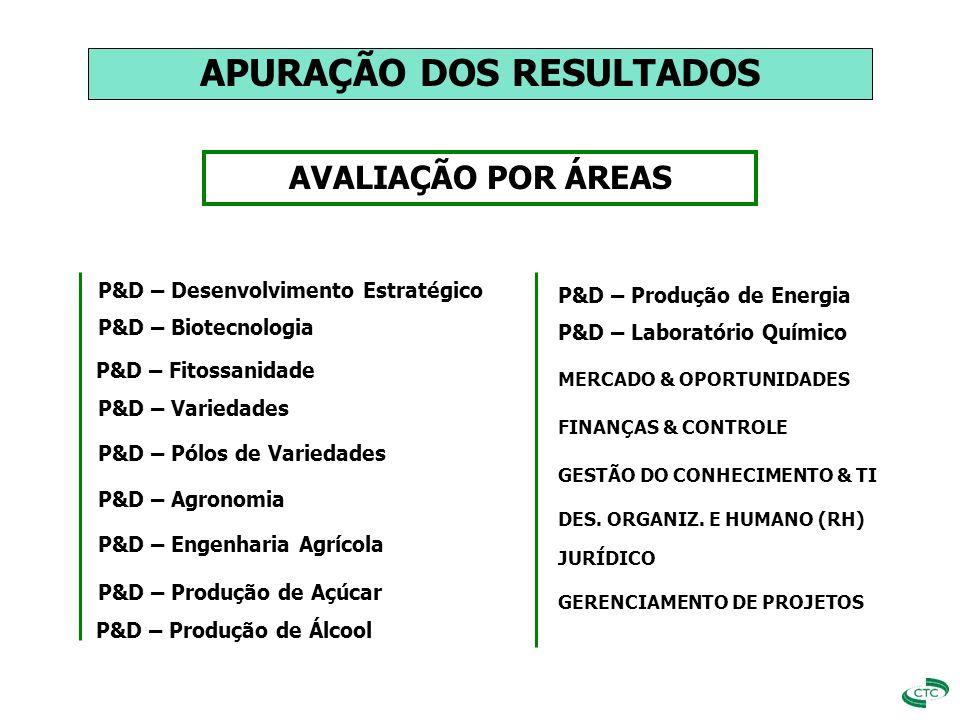 AVALIAÇÃO POR ÁREAS P&D – Desenvolvimento Estratégico P&D – Biotecnologia P&D – Fitossanidade P&D – Variedades P&D – Agronomia P&D – Engenharia Agríco
