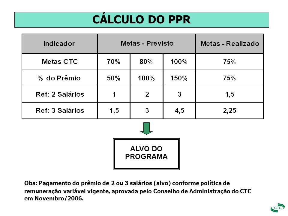 ALVO DO PROGRAMA CÁLCULO DO PPR Obs: Pagamento do prêmio de 2 ou 3 salários (alvo) conforme política de remuneração variável vigente, aprovada pelo Co