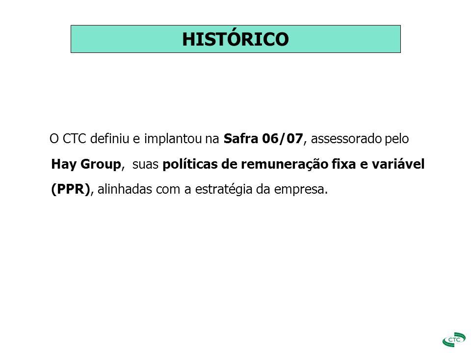 HISTÓRICO O CTC definiu e implantou na Safra 06/07, assessorado pelo Hay Group, suas políticas de remuneração fixa e variável (PPR), alinhadas com a e