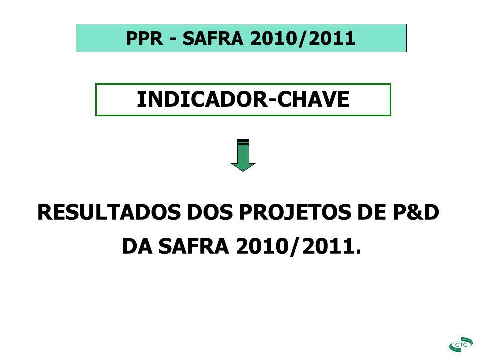 APURAÇÃO DOS RESULTADOS INDICADOR-CHAVE METAS DE P&D PPR x