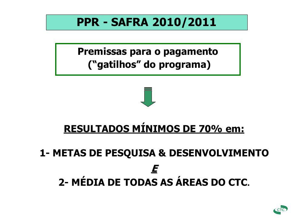APURAÇÃO DOS RESULTADOS INDICADOR-CHAVE METAS DE P&D 1o. Gatillho
