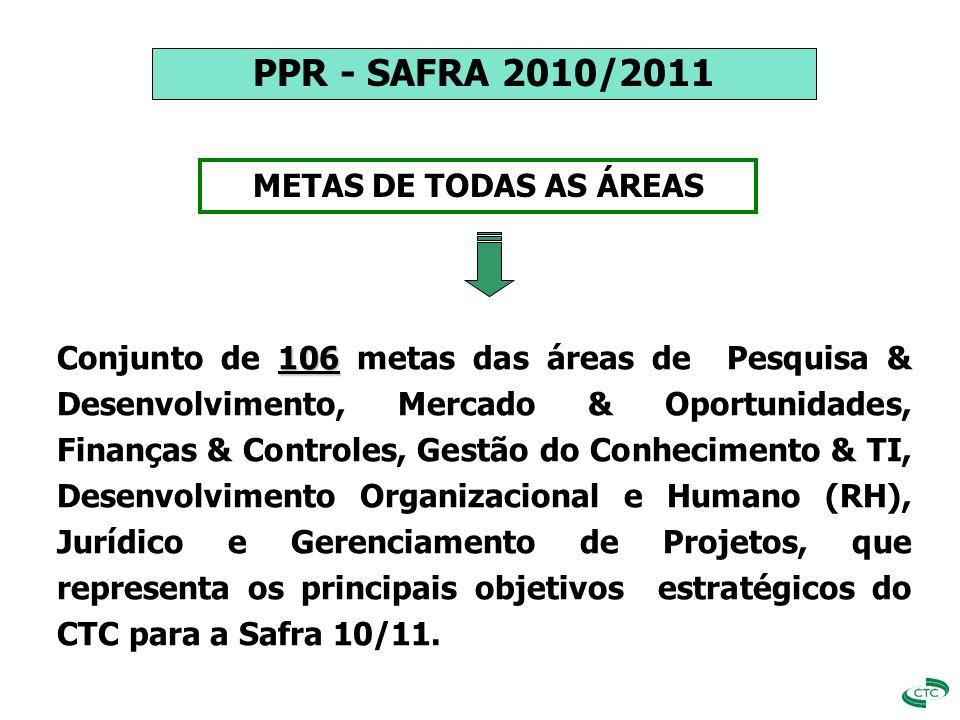 SEGUNDO GATILHO METAS DE TODAS AS ÁREAS APURAÇÃO DOS RESULTADOS 30% PPR REF. PPR