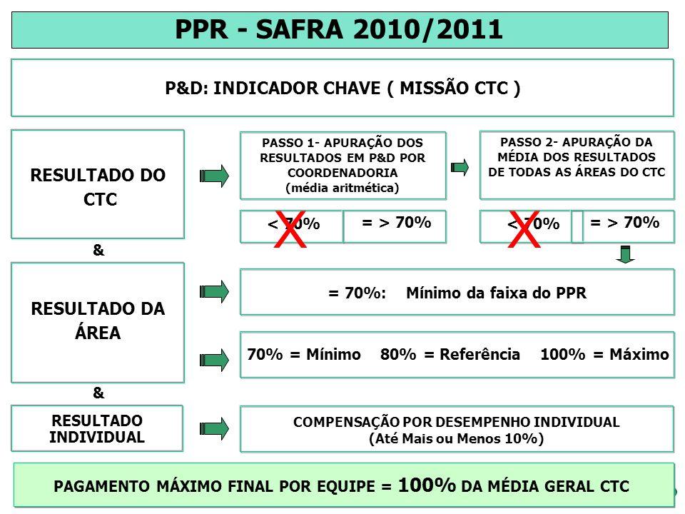 ALVO DO PROGRAMA CÁLCULO DO PPR Obs: Pagamento do prêmio de 2 ou 3 salários (alvo) conforme política de remuneração variável vigente, aprovada pelo Conselho de Administração do CTC em Novembro/2006.