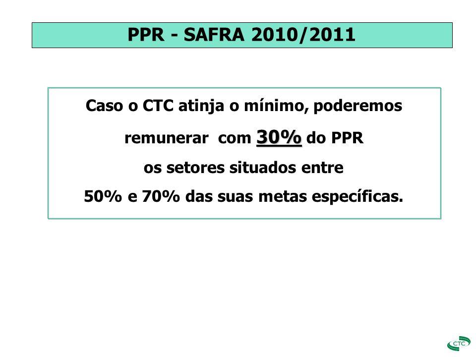 Caso o CTC atinja o mínimo, poderemos 30% remunerar com 30% do PPR os setores situados entre 50% e 70% das suas metas específicas. PPR - SAFRA 2010/20