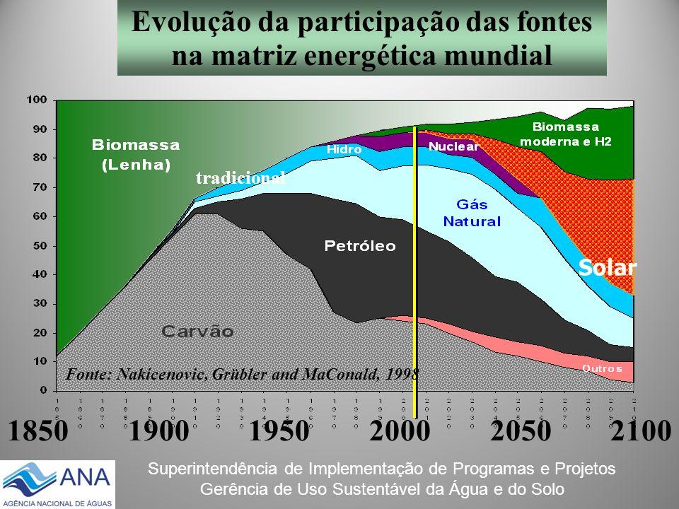 Superintendência de Implementação de Programas e Projetos Gerência de Uso Sustentável da Água e do Solo Solar Fonte: Nakícenovic, Grübler and MaConald