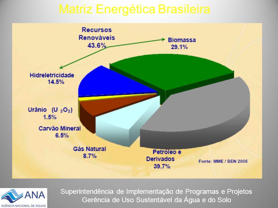 Superintendência de Implementação de Programas e Projetos Gerência de Uso Sustentável da Água e do Solo Matriz Energética Brasileira