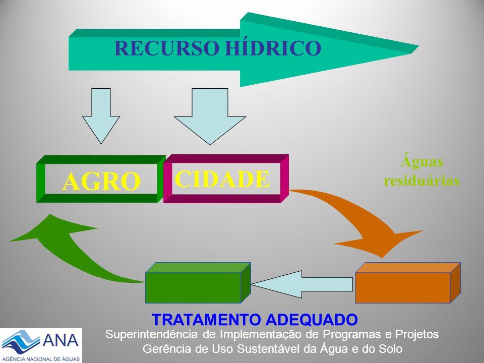 Superintendência de Implementação de Programas e Projetos Gerência de Uso Sustentável da Água e do Solo AGRO CIDADE Águas residuárias RECURSO HÍDRICO
