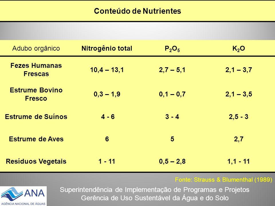 Superintendência de Implementação de Programas e Projetos Gerência de Uso Sustentável da Água e do Solo Conteúdo de Nutrientes Adubo orgânicoNitrogêni