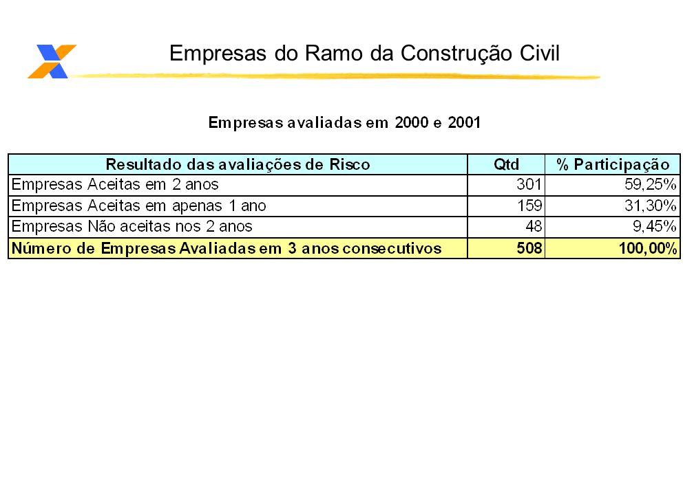 Empresas do Ramo da Construção Civil