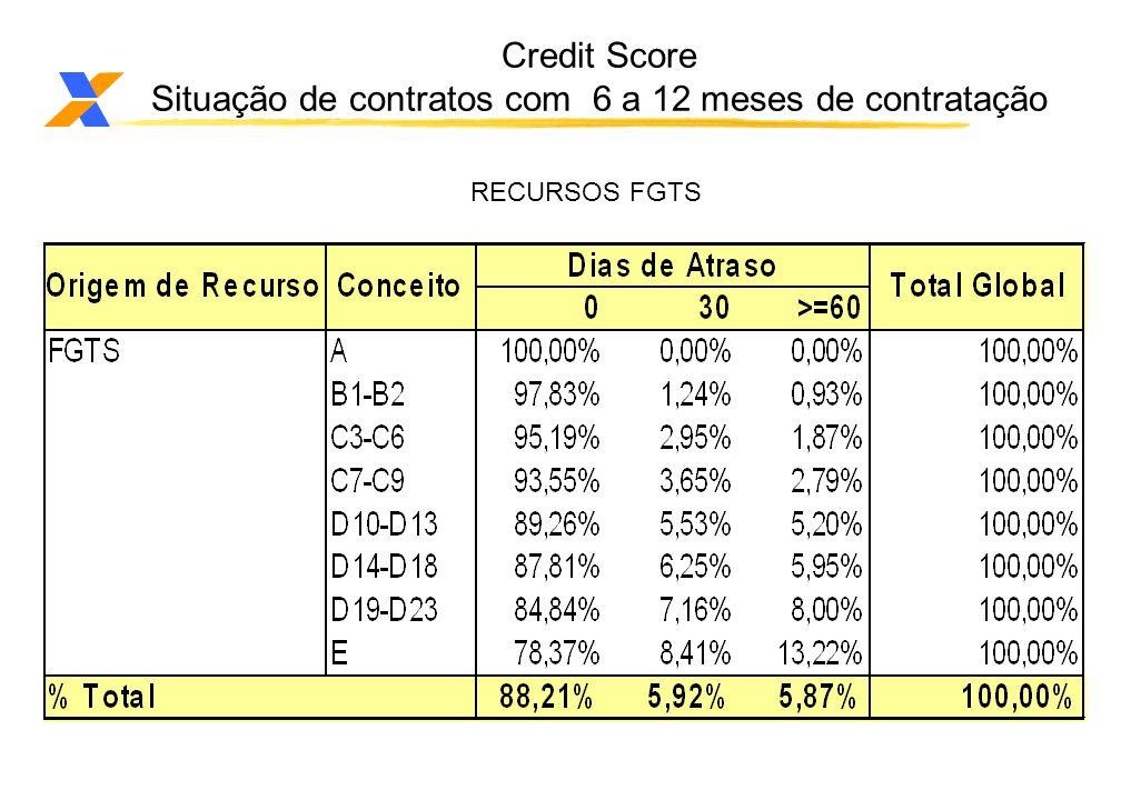 Credit Score Situação de contratos com 6 a 12 meses de contratação RECURSOS FGTS