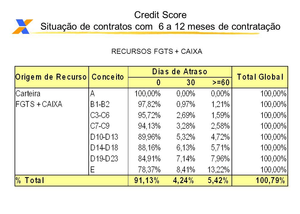 Credit Score Situação de contratos com 6 a 12 meses de contratação RECURSOS FGTS + CAIXA