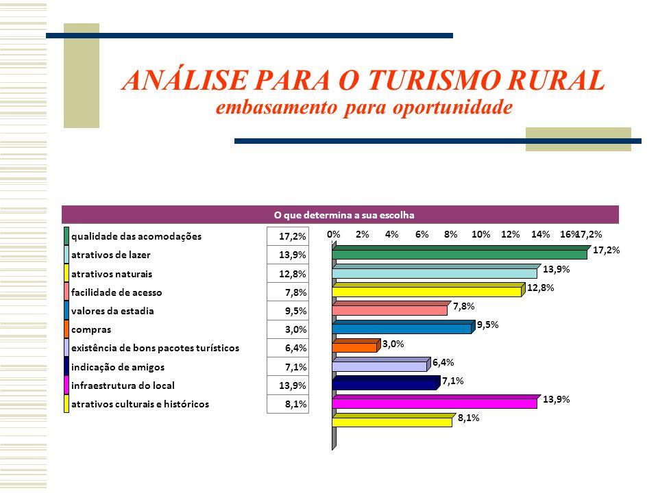 ANÁLISE PARA O TURISMO RURAL embasamento para oportunidade O que determina a sua escolha qualidade das acomodações17,2% atrativos de lazer13,9% atrati