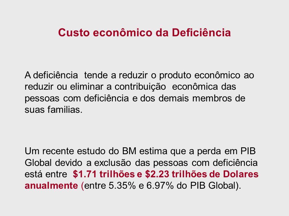 Custo econômico da Deficiência A deficiência tende a reduzir o produto econômico ao reduzir ou eliminar a contribuição econômica das pessoas com defic