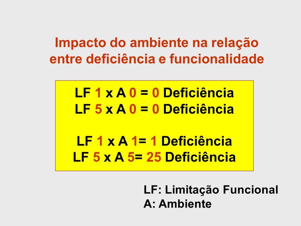 Impacto do ambiente na relação entre deficiência e funcionalidade LF 1 x A 0 = 0 Deficiência LF 5 x A 0 = 0 Deficiência LF 1 x A 1= 1 Deficiência LF 5