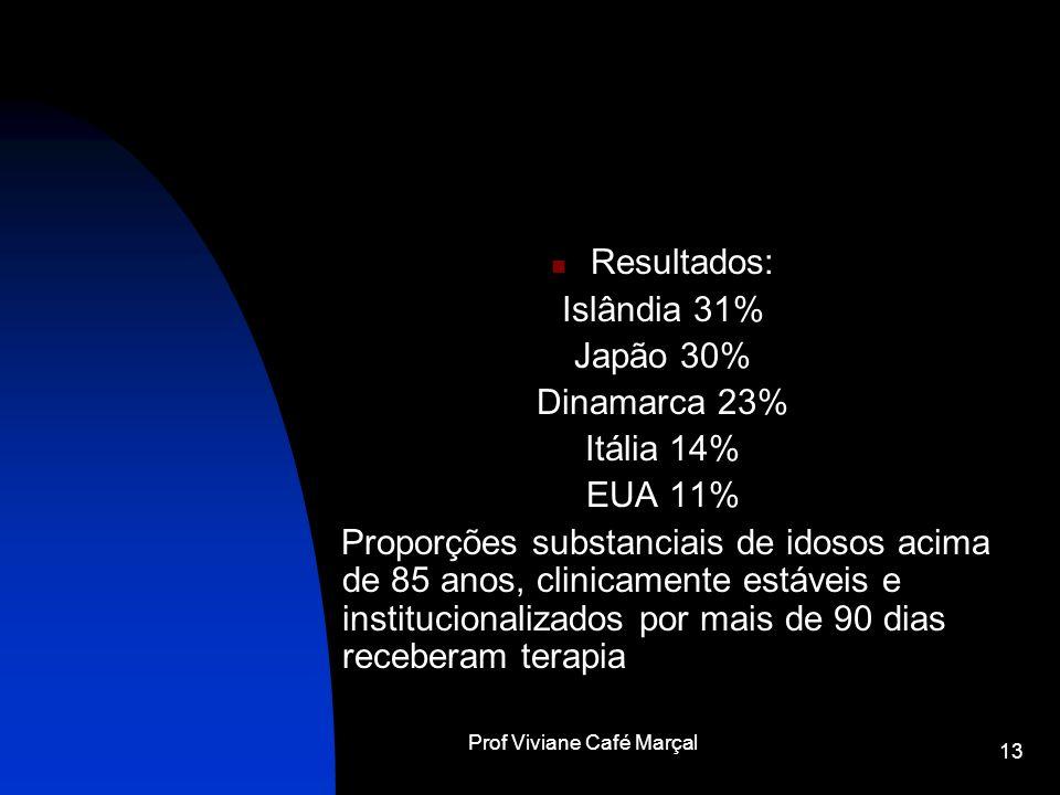 Prof Viviane Café Marçal 13 Resultados: Islândia 31% Japão 30% Dinamarca 23% Itália 14% EUA 11% Proporções substanciais de idosos acima de 85 anos, cl
