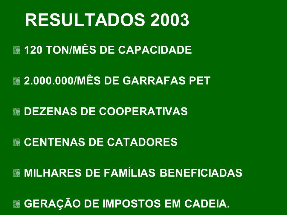 RESULTADOS 2003 120 TON/MÊS DE CAPACIDADE 2.000.000/MÊS DE GARRAFAS PET DEZENAS DE COOPERATIVAS CENTENAS DE CATADORES MILHARES DE FAMÍLIAS BENEFICIADA
