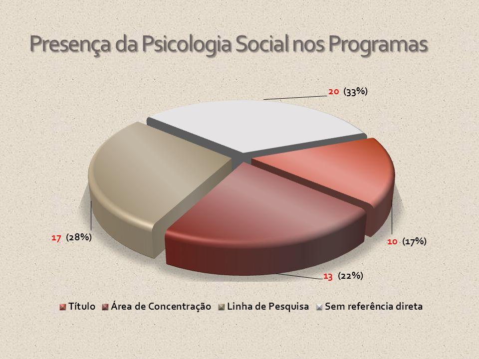 Presença da Psicologia Social nos Programas