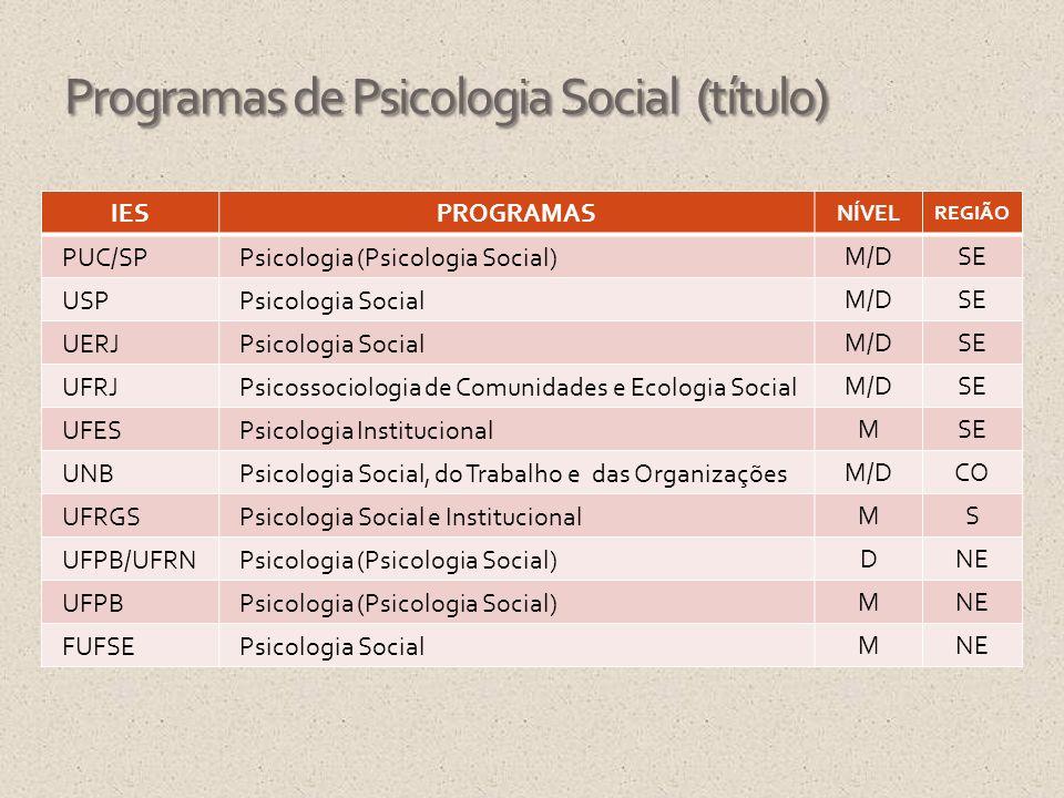 Programas de Psicologia Social (título) IESPROGRAMAS NÍVEL REGIÃO PUC/SPPsicologia (Psicologia Social) M/DSE USPPsicologia Social M/DSE UERJPsicologia