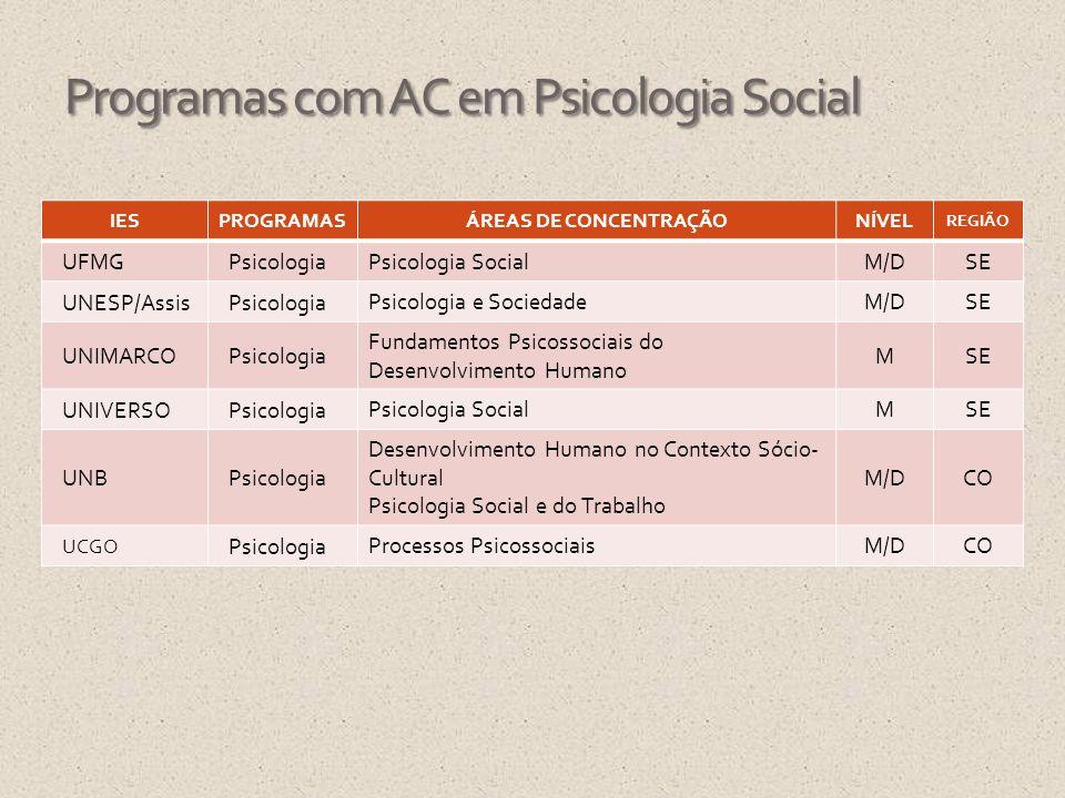 Programas com AC em Psicologia Social IESPROGRAMASÁREAS DE CONCENTRAÇÃONÍVEL REGIÃO UFMGPsicologia Psicologia SocialM/DSE UNESP/AssisPsicologia Psicol