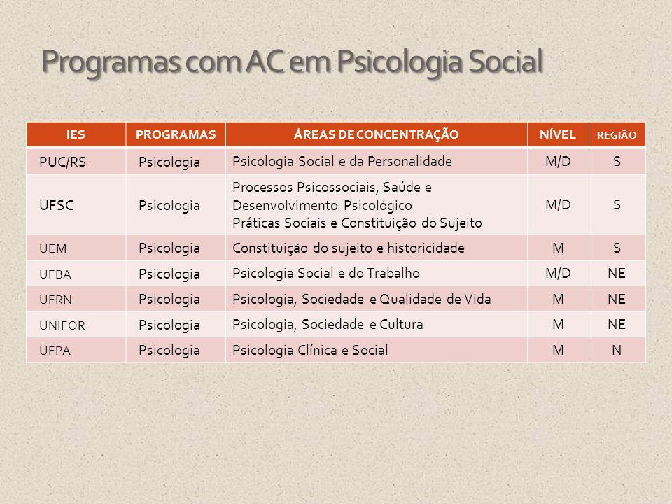 IESPROGRAMASÁREAS DE CONCENTRAÇÃONÍVEL REGIÃO PUC/RSPsicologia Psicologia Social e da Personalidade M/DS UFSCPsicologia Processos Psicossociais, Saúde
