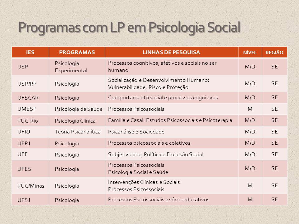 Programas com LP em Psicologia Social IESPROGRAMASLINHAS DE PESQUISA NÍVELREGIÃO USP Psicologia Experimental Processos cognitivos, afetivos e sociais