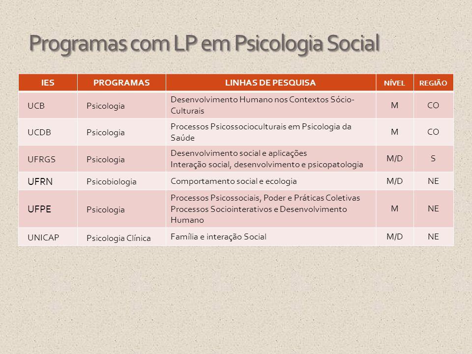 IESPROGRAMASLINHAS DE PESQUISA NÍVELREGIÃO UCBPsicologia Desenvolvimento Humano nos Contextos Sócio- Culturais MCO UCDBPsicologia Processos Psicossoci