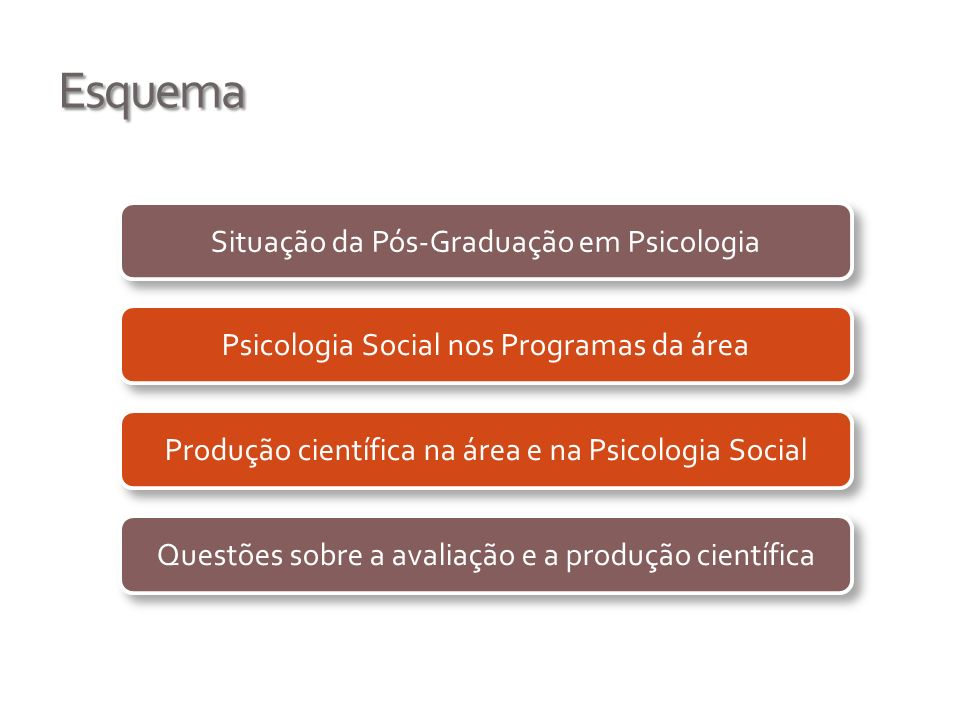 Esquema Situação da Pós-Graduação em Psicologia Psicologia Social nos Programas da área Produção científica na área e na Psicologia Social Questões so