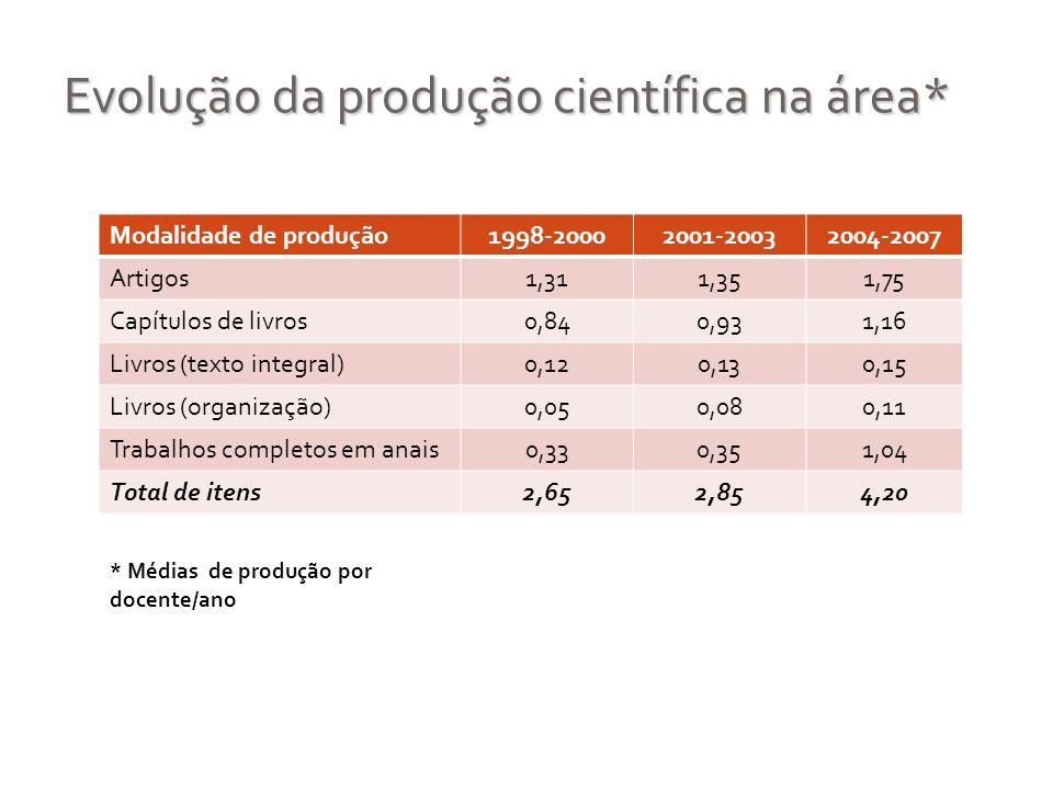 Evolução da produção científica na área* Modalidade de produção1998-20002001-20032004-2007 Artigos1,311,351,75 Capítulos de livros0,840,931,16 Livros
