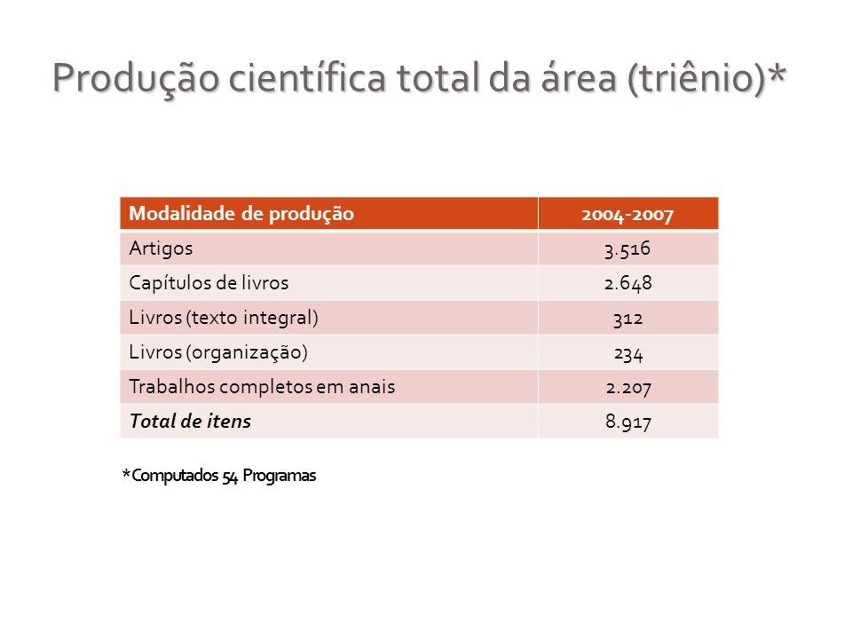 Produção científica total da área (triênio)* Modalidade de produção2004-2007 Artigos3.516 Capítulos de livros2.648 Livros (texto integral)312 Livros (