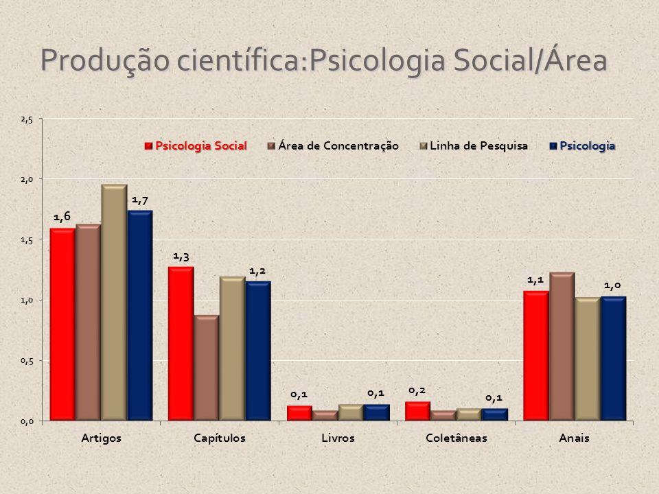 Produção científica:Psicologia Social/Área